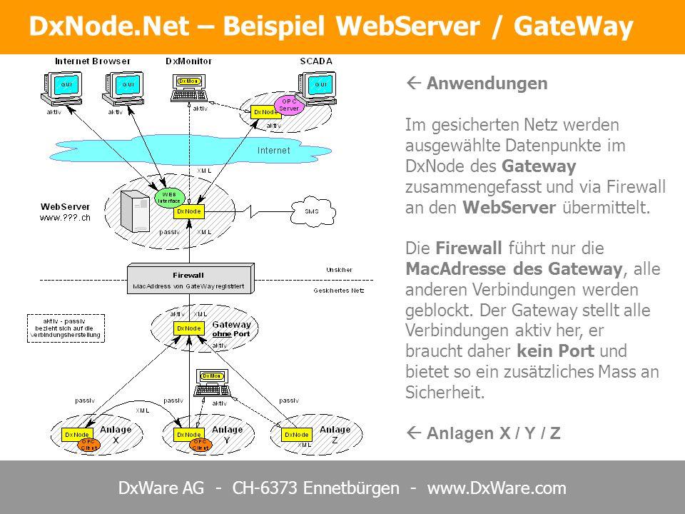 DxWare AG - CH-6373 Ennetbürgen - www.DxWare.com DxNode.Net – Beispiel WebServer / GateWay Anwendungen Im gesicherten Netz werden ausgewählte Datenpun