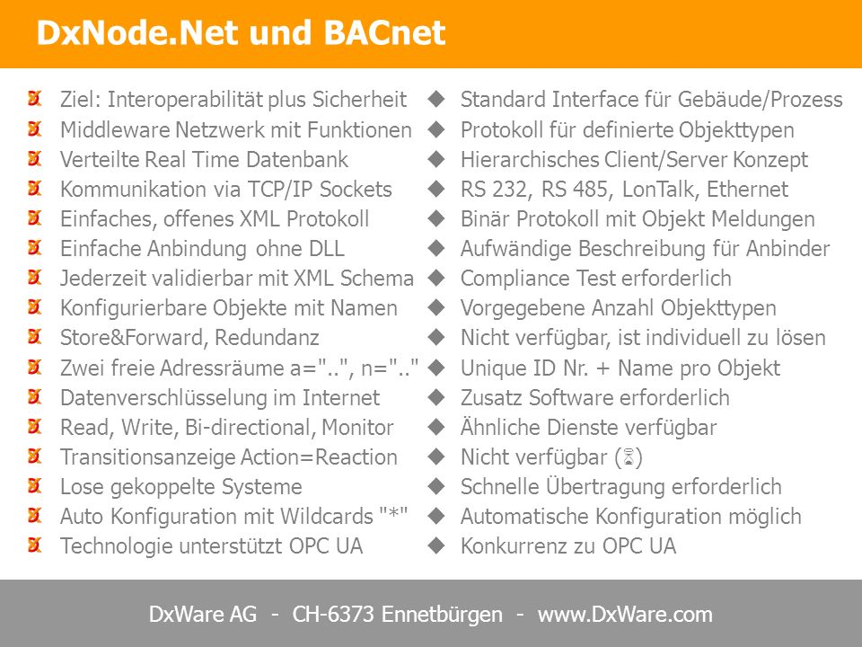 DxWare AG - CH-6373 Ennetbürgen - www.DxWare.com DxNode.Net und BACnet Ziel: Interoperabilität plus Sicherheit Standard Interface für Gebäude/Prozess