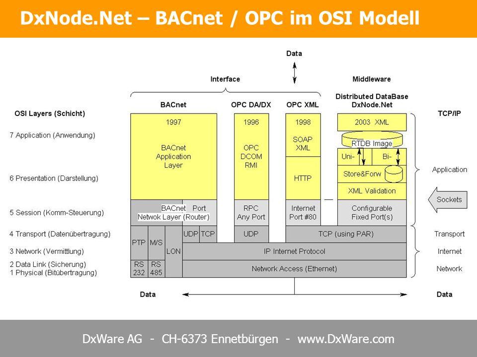 DxWare AG - CH-6373 Ennetbürgen - www.DxWare.com DxNode.Net – BACnet / OPC im OSI Modell