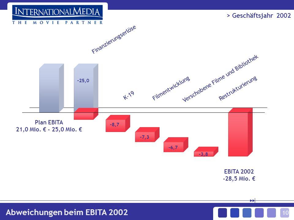 10 > Geschäftsjahr 2002 Abweichungen beim EBITA 2002 -6,7 Finanzierungserlöse K-19 Verschobene Filme und Bibliothek Plan EBITA 21,0 Mio. - 25,0 Mio. E