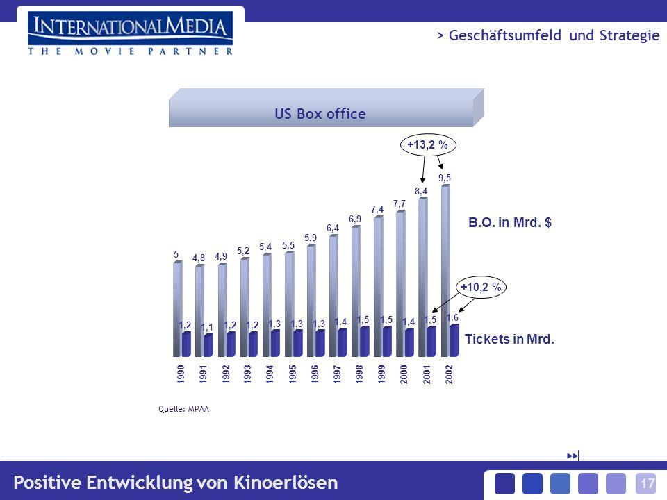17 > Geschäftsumfeld und Strategie Positive Entwicklung von Kinoerlösen 5 4,8 4,9 5,2 5,4 5,5 5,9 6,4 6,9 7,4 7,7 8,4 9,5 1,2 1,1 1,2 1,3 1,4 1,5 1,4