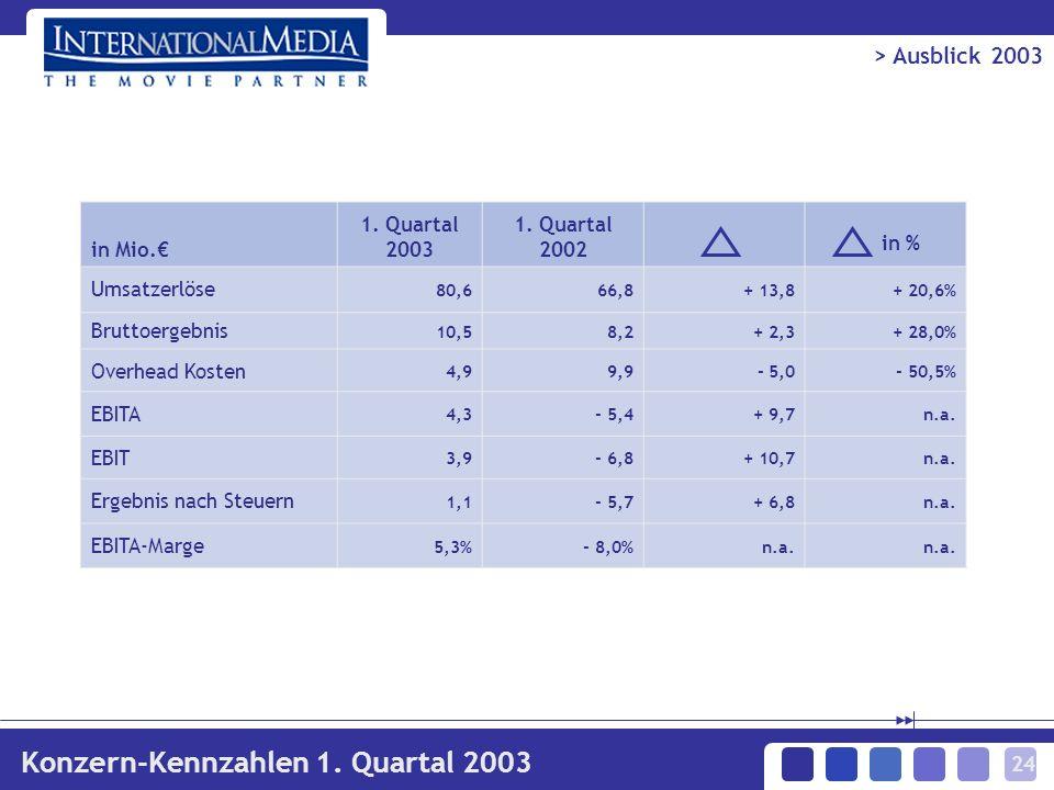 24 in Mio. 1. Quartal 2003 1. Quartal 2002 in % Umsatzerlöse 80,666,8+ 13,8+ 20,6% Bruttoergebnis 10,58,2 + 2,3+ 28,0% Overhead Kosten 4,99,9 - 5,0- 5