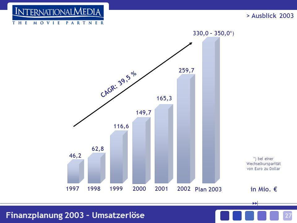 27 > Ausblick 2003 Finanzplanung 2003 – Umsatzerlöse 330,0 – 350,0*) Plan 2003 CAGR: 39,5 % 19971998199920002001 62,8 116,6 149,7 165,3 46,2 2002 259,