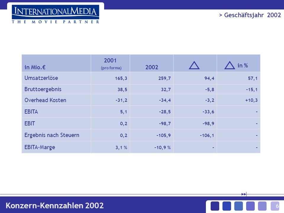 6 in Mio. 2001 (pro forma) 2002 in % Umsatzerlöse 165,3259,794,457,1 Bruttoergebnis 38,532,7-5,8-15,1 Overhead Kosten -31,2-34,4-3,2+10,3 EBITA 5,1-28