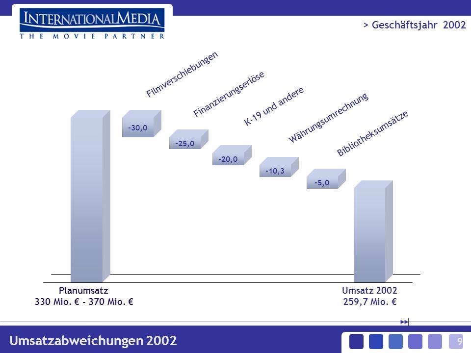 9 -10,3 -5,0 -25,0 > Geschäftsjahr 2002 -30,0 Filmverschiebungen Planumsatz 330 Mio. - 370 Mio. Umsatzabweichungen 2002 -20,0 Finanzierungserlöse K-19