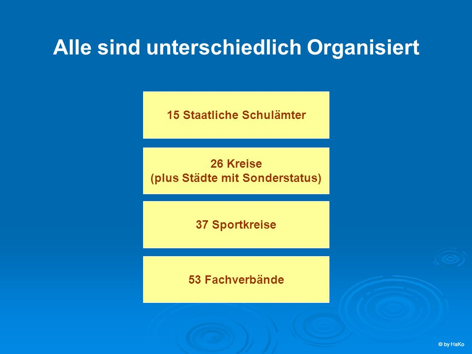 15 Staatliche Schulämter 26 Kreise (plus Städte mit Sonderstatus) 37 Sportkreise 53 Fachverbände Alle sind unterschiedlich Organisiert © by HaKo