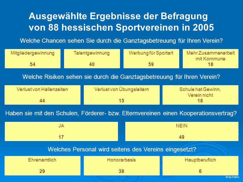 Ausgewählte Ergebnisse der Befragung von 88 hessischen Sportvereinen in 2005 Welche Chancen sehen Sie durch die Ganztagsbetreuung für Ihren Verein? Mi