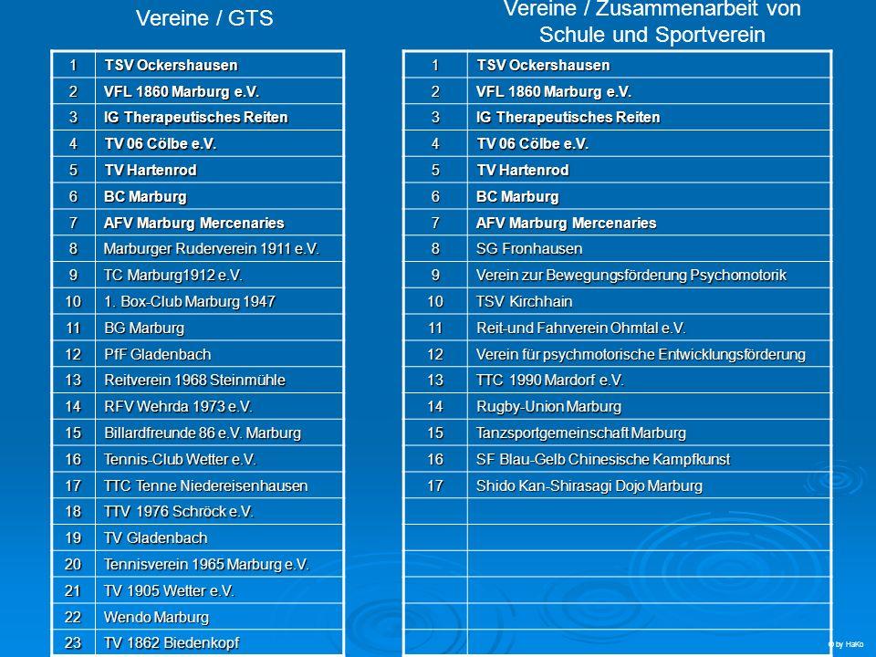 1 TSV Ockershausen 2 VFL 1860 Marburg e.V. 3 IG Therapeutisches Reiten 4 TV 06 Cölbe e.V. 5 TV Hartenrod 6 BC Marburg 7 AFV Marburg Mercenaries 8 Marb