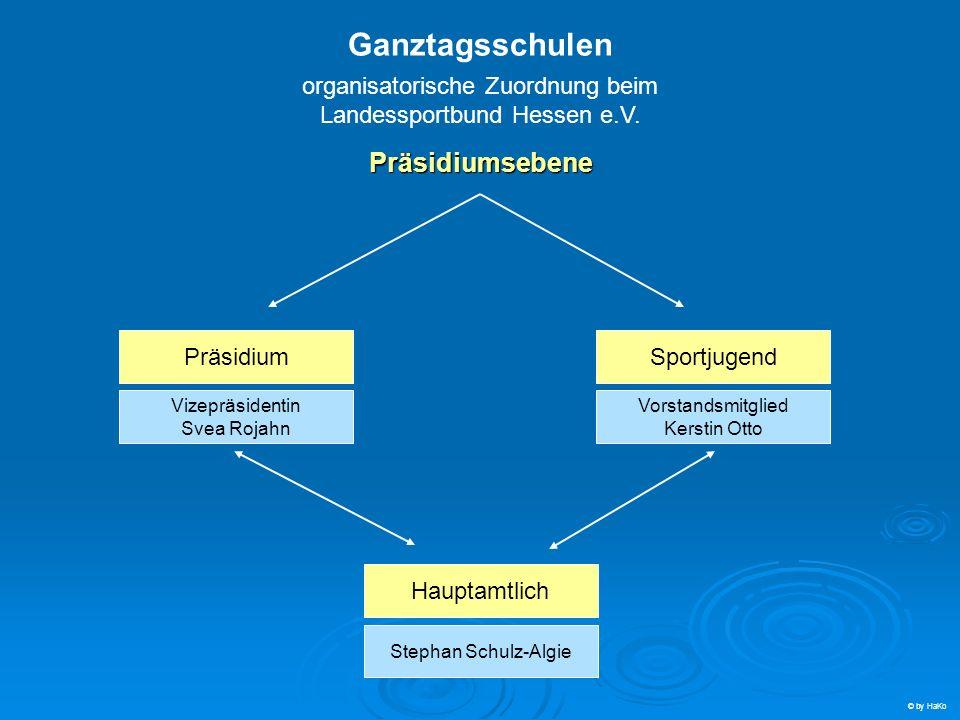 Präsidium: Svea Rojahn Sportjugend: Kirstin Otto Sportkreise: Sportkreise: Dr.