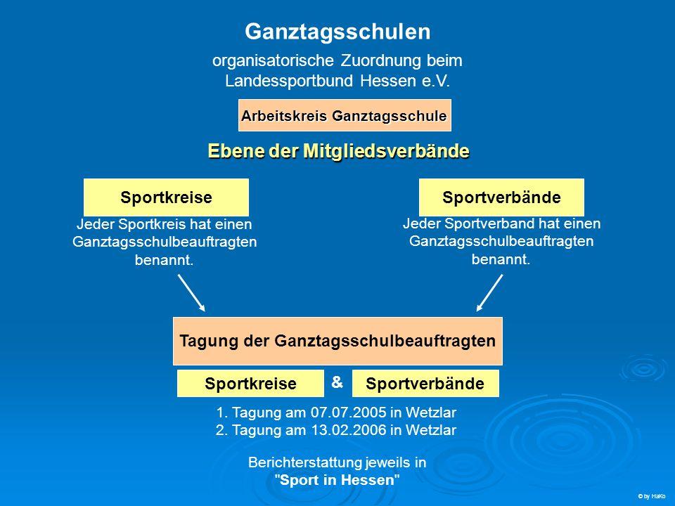 Ganztagsschulen organisatorische Zuordnung beim Landessportbund Hessen e.V. Ebene der Mitgliedsverbände SportkreiseSportverbände Jeder Sportkreis hat