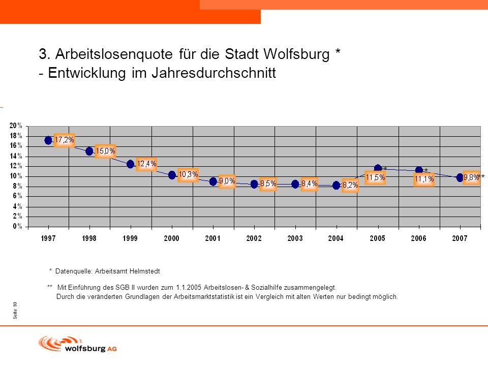Navigationsleiste Aktueller Eintrag wird rot hervor- gehoben Navigationsleiste weiter Seite 10 3. Arbeitslosenquote für die Stadt Wolfsburg * - Entwic