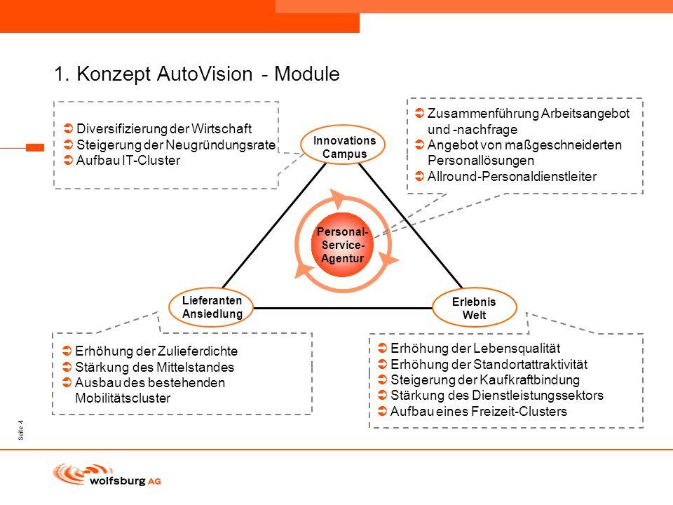 Navigationsleiste Aktueller Eintrag wird rot hervor- gehoben Navigationsleiste weiter Seite 4 1. Konzept AutoVision - Module Personal- Service- Agentu