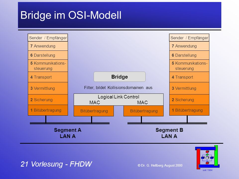 21 Vorlesung - FHDW © Dr. G. Hellberg August 2000 Bridge im OSI-Modell 1 Bitübertragung 2 Sicherung 3 Vermittlung 4 Transport 5 Kommunikations- steuer