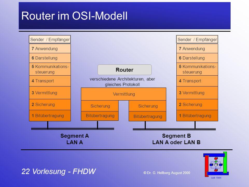 22 Vorlesung - FHDW © Dr. G. Hellberg August 2000 Router im OSI-Modell Bitübertragung 1 Bitübertragung 2 Sicherung 3 Vermittlung 4 Transport 5 Kommuni