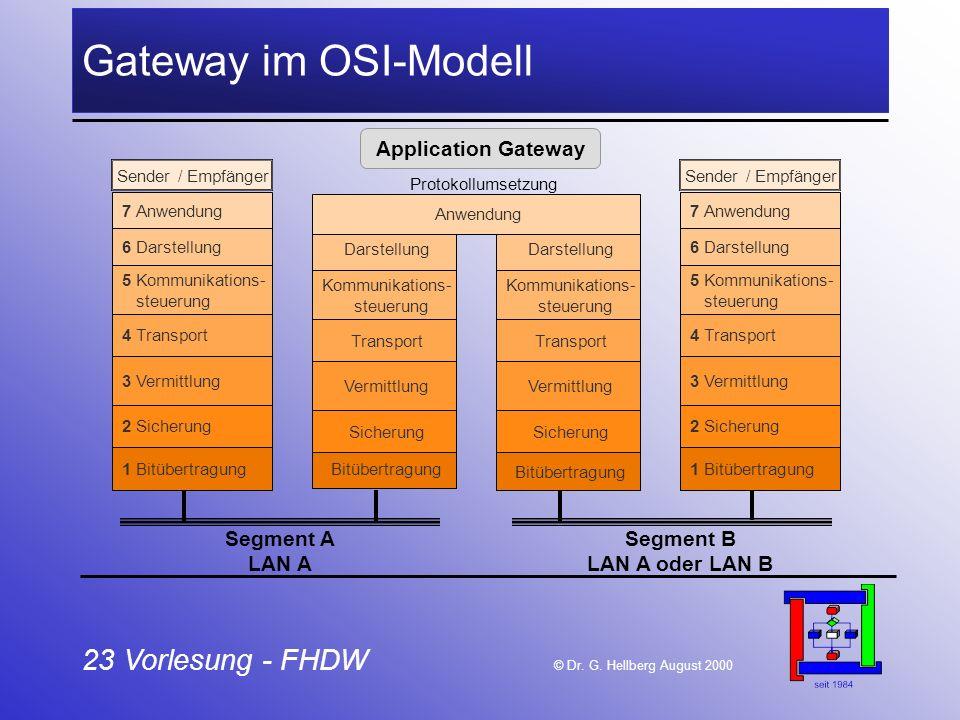 23 Vorlesung - FHDW © Dr. G. Hellberg August 2000 Gateway im OSI-Modell Bitübertragung 1 Bitübertragung 2 Sicherung 3 Vermittlung 4 Transport 5 Kommun