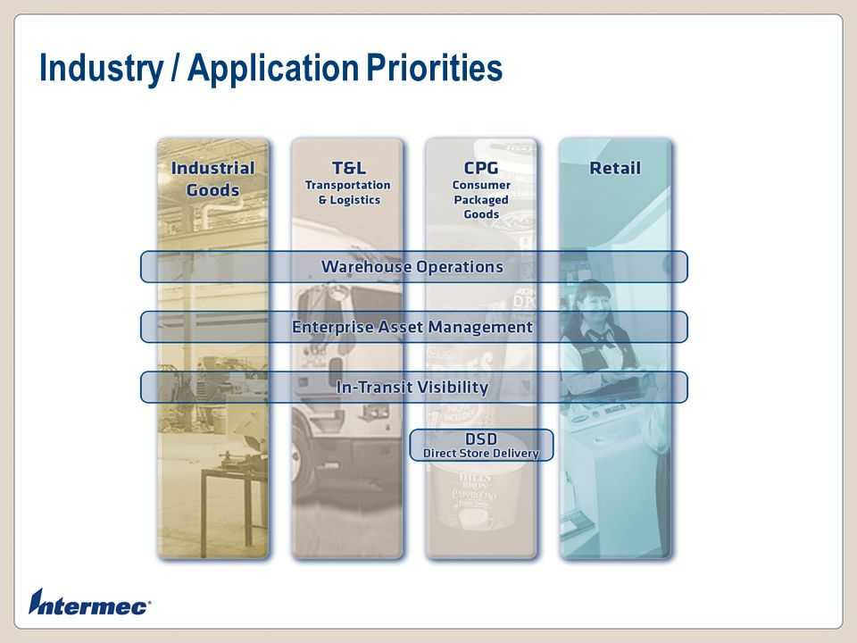 Industry / Application Priorities RFID Supply Chain Store Operations Warehouse Operations