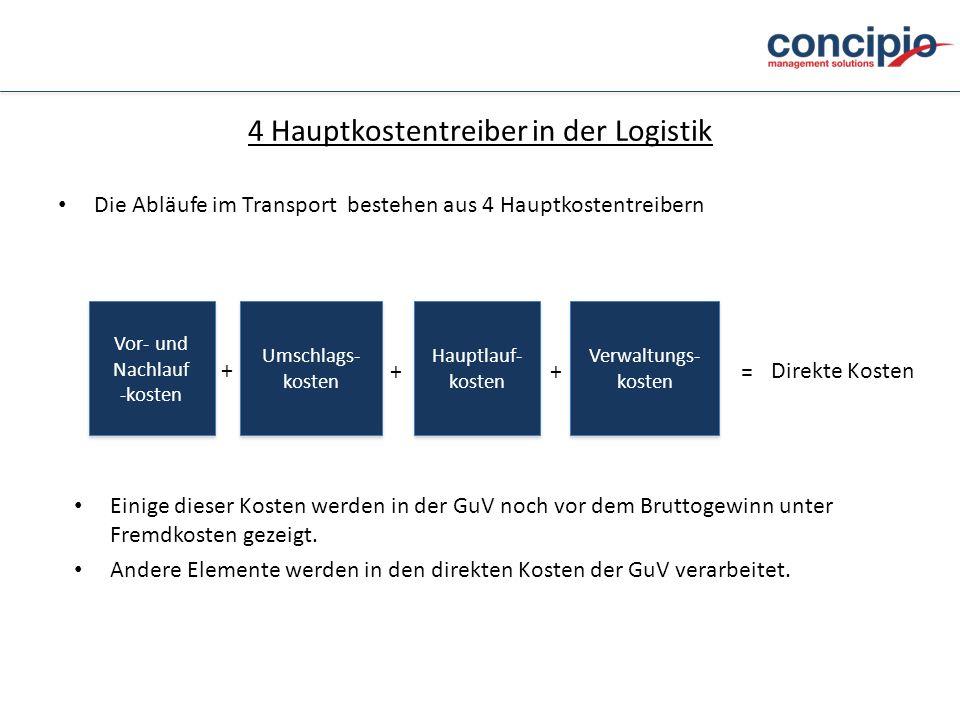 4 Hauptkostentreiber in der Logistik Die Abläufe im Transport bestehen aus 4 Hauptkostentreibern Vor- und Nachlauf -kosten Vor- und Nachlauf -kosten U