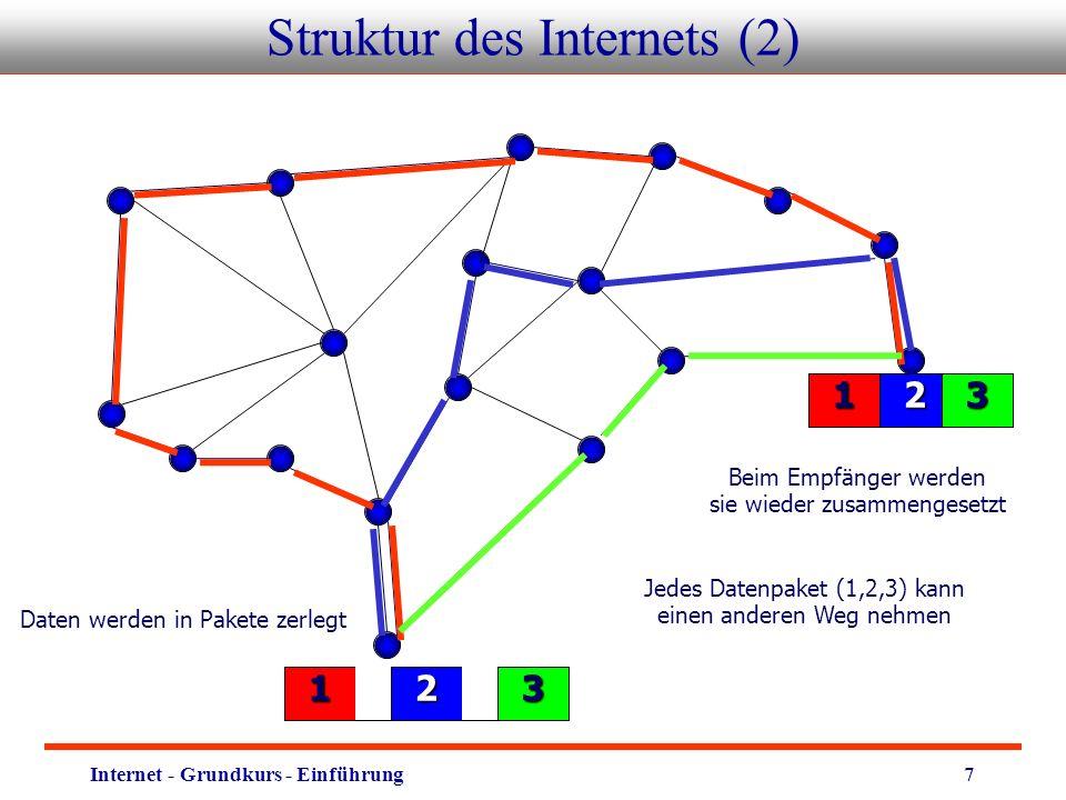 Internet - Grundkurs - Einführung7 Struktur des Internets (2) 213 Jedes Datenpaket (1,2,3) kann einen anderen Weg nehmen Empfänger 213 Daten werden in Pakete zerlegt Beim Empfänger werden sie wieder zusammengesetzt 213