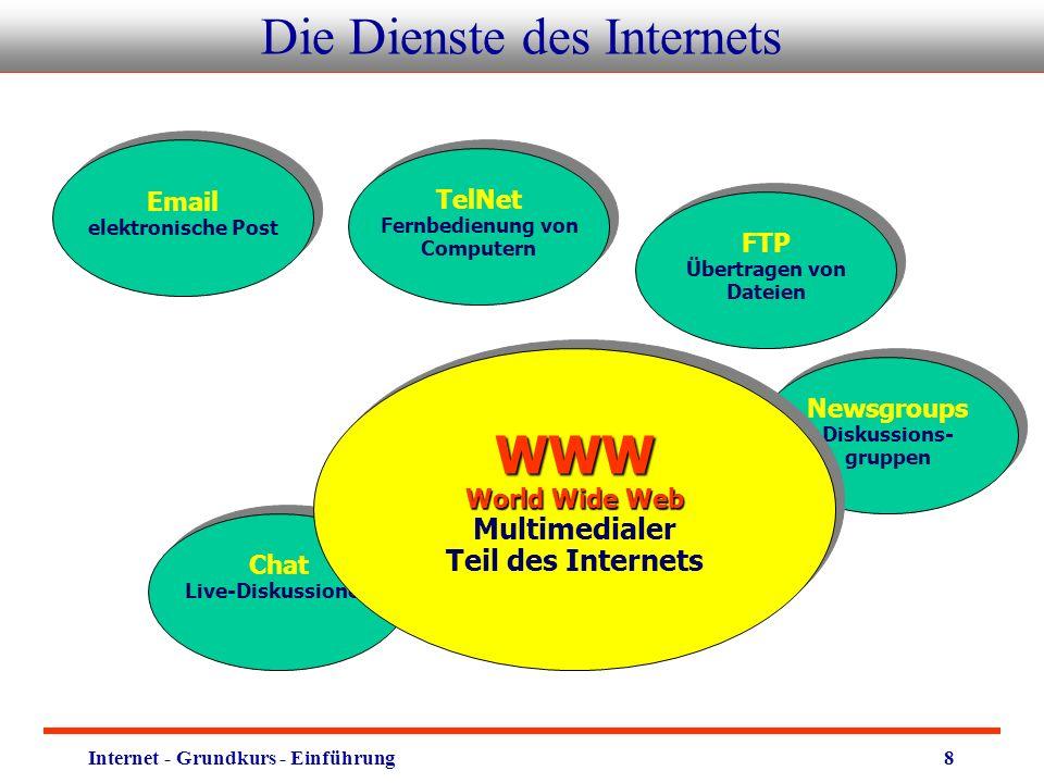 Internet - Grundkurs - Einführung9 Die Dienste des Internets: WWW WWW World Wide Web Multimedialer Teil des InternetsWWW World Wide Web Multimedialer Teil des Internets Idee dazu 1989 von Tim Berners-Lee, einem Physiker am Kernforschungszentrum CERN in Genf.