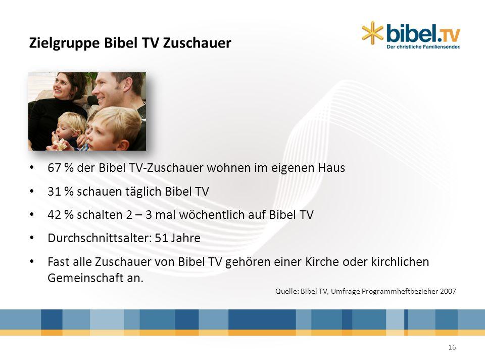 Zielgruppe Bibel TV Zuschauer 67 % der Bibel TV-Zuschauer wohnen im eigenen Haus 31 % schauen täglich Bibel TV 42 % schalten 2 – 3 mal wöchentlich auf