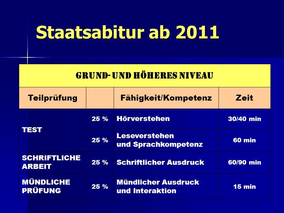 Staatsabitur ab 2011 Grund- und höheres niveau TeilprüfungFähigkeit/KompetenzZeit TEST 25 % Hörverstehen 30/40 min 25 % Leseverstehen und Sprachkompet