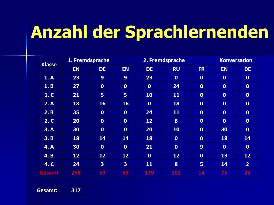 Anzahl der Sprachlernenden Klasse 1.Fremdsprache2.