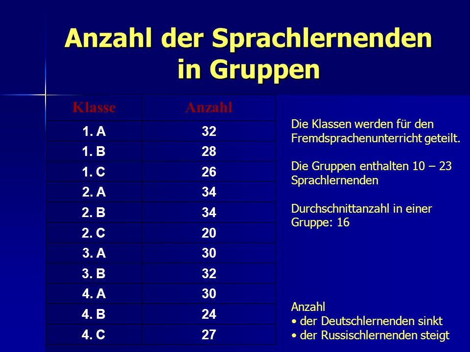 Anzahl der Sprachlernenden in Gruppen KlasseAnzahl 1. A32 1. B28 1. C26 2. A34 2. B34 2. C20 3. A30 3. B32 4. A30 4. B24 4. C27 Die Klassen werden für