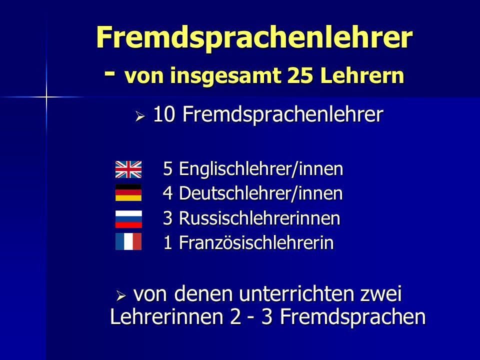 Fremdsprachenlehrer - von insgesamt 25 Lehrern 10 Fremdsprachenlehrer 10 Fremdsprachenlehrer 5 Englischlehrer/innen 5 Englischlehrer/innen 4 Deutschlehrer/innen 4 Deutschlehrer/innen 3 Russischlehrerinnen 3 Russischlehrerinnen 1 Französischlehrerin 1 Französischlehrerin von denen unterrichten zwei Lehrerinnen 2 - 3 Fremdsprachen von denen unterrichten zwei Lehrerinnen 2 - 3 Fremdsprachen