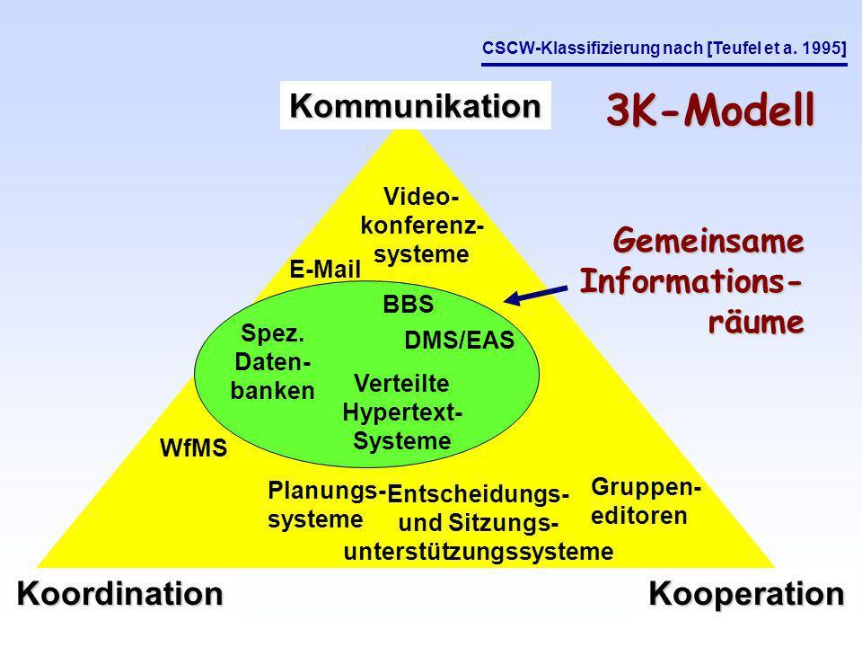 Kommunikation KoordinationKooperation Planungs- systeme Entscheidungs- und Sitzungs- unterstützungssysteme Gruppen- editoren Video- konferenz- systeme E-Mail BBS WfMS Verteilte Hypertext- Systeme Spez.