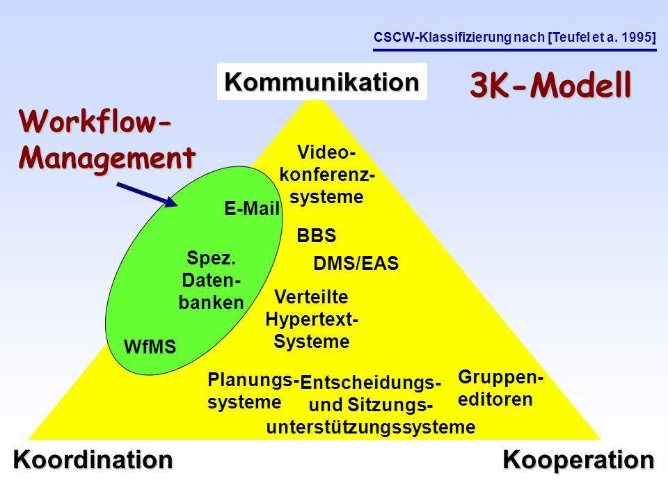 Kommunikation KoordinationKooperation Verteilte Hypertext- Systeme Planungs- systeme Entscheidungs- und Sitzungs- unterstützungssysteme Gruppen- editoren Video- konferenz- systeme DMS/EAS E-Mail BBS WfMS Spez.