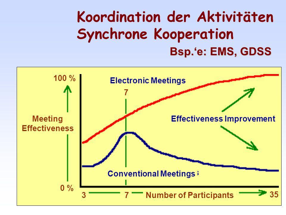 Koordination der Aktivitäten Synchrone Kooperation Bsp.e: EMS, GDSS Meeting Effectiveness Electronic Meetings Conventional Meetings Effectiveness Improvement Number of Participants37 0 % 100 % 35 7