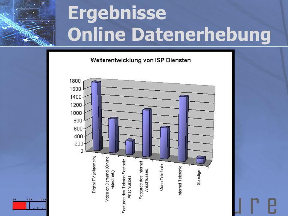 F u t u r e Ergebnisse Online Datenerhebung
