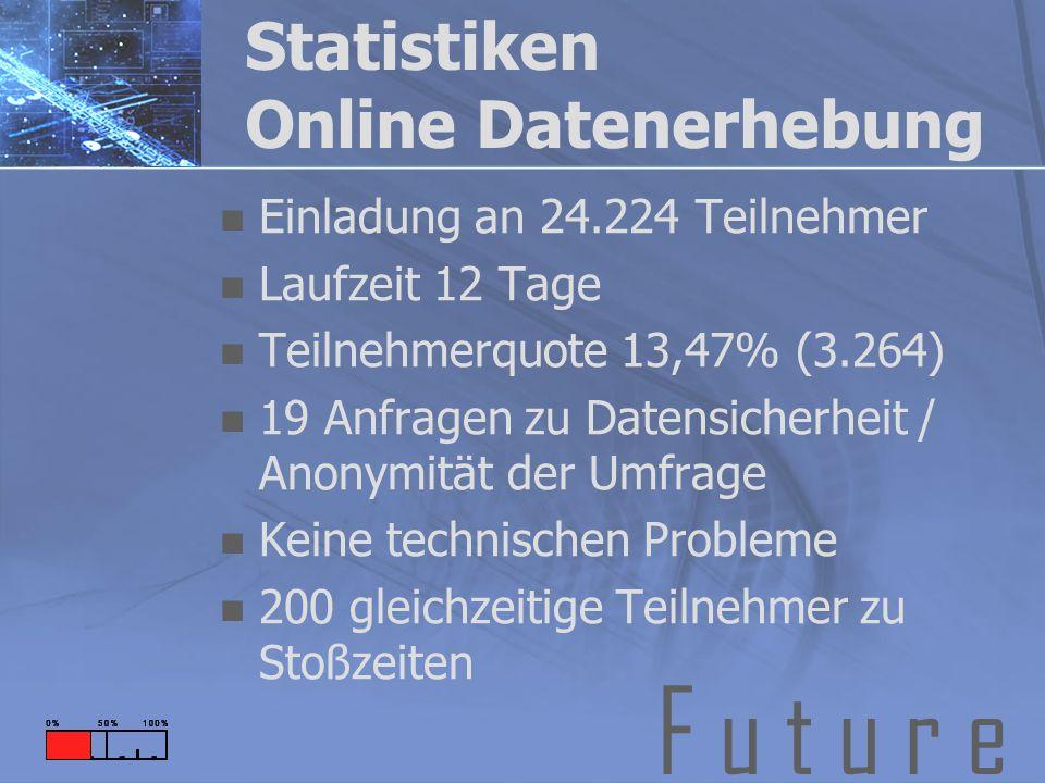 F u t u r e Statistiken Online Datenerhebung Einladung an 24.224 Teilnehmer Laufzeit 12 Tage Teilnehmerquote 13,47% (3.264) 19 Anfragen zu Datensicherheit / Anonymität der Umfrage Keine technischen Probleme 200 gleichzeitige Teilnehmer zu Stoßzeiten