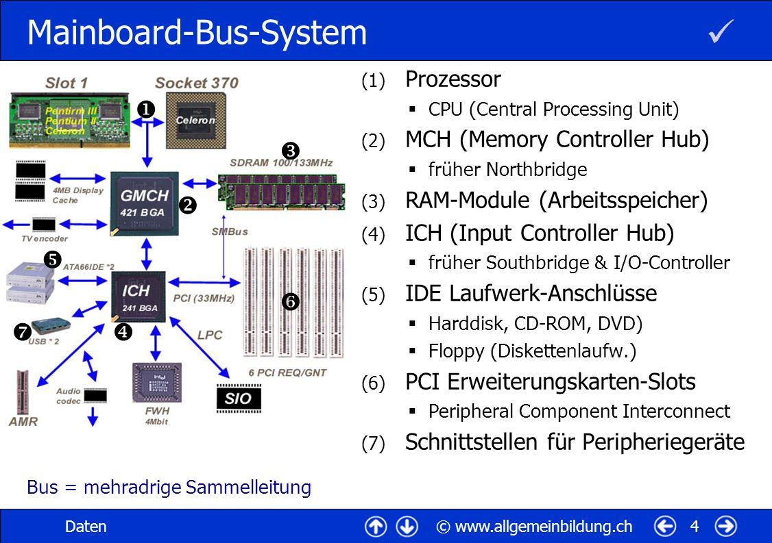 © www.allgemeinbildung.chDaten5 Prozessor (1) CPU Central Processing Unit Rechenwerk, Steuerwerk, Taktgeber, First Level Cache auf einem Silizium-Chip 800 MHz - 2 GHz (2) Intel-CPU Pentium I, II, III, IV Celeron (Billigvariante) Xeon (für Server) (3) AMD-CPU Advanced Micro Devices Athlon K6, K7, Thunderbird Duron (Billigvariante) Hz (Hertz, Schwingungen pro Sekunde) RISC (Reduced InstructionSet Computing) CISC (Complex InstructionSet Computing) MIPS (Million Instructions per Second) FLOPS (Floating Point Operations)