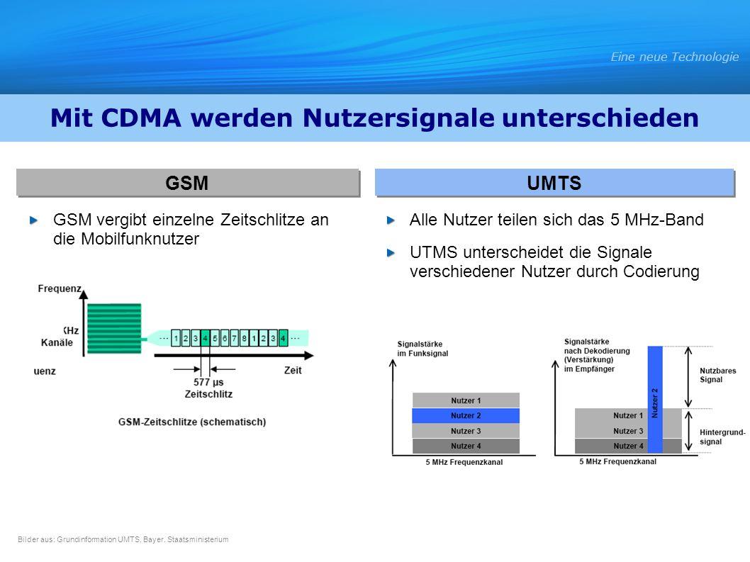 GSM vergibt einzelne Zeitschlitze an die Mobilfunknutzer Alle Nutzer teilen sich das 5 MHz-Band UTMS unterscheidet die Signale verschiedener Nutzer du