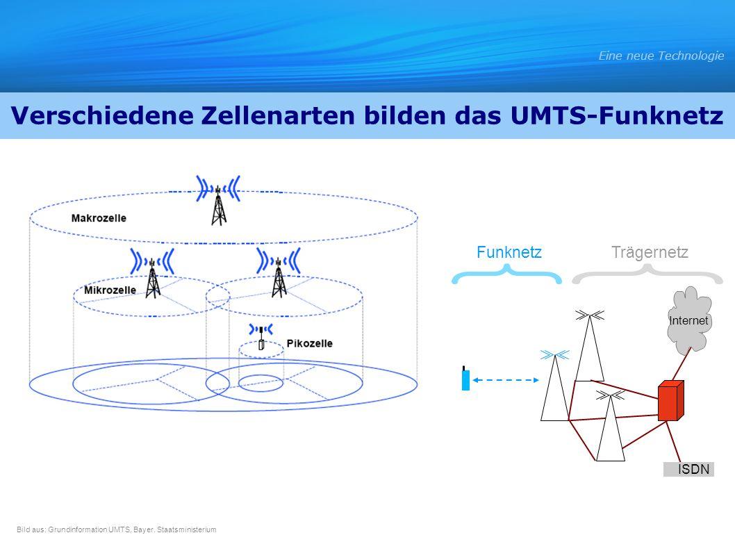 Internet ISDN FunknetzTrägernetz Eine neue Technologie Bild aus: Grundinformation UMTS, Bayer. Staatsministerium Verschiedene Zellenarten bilden das U