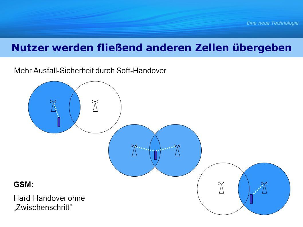 Mehr Ausfall-Sicherheit durch Soft-Handover >< GSM: Hard-Handover ohne Zwischenschritt Eine neue Technologie Nutzer werden fließend anderen Zellen übe