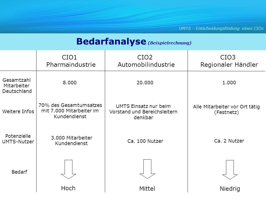 CIO1 Pharmaindustrie CIO2 Automobilindustrie CIO3 Regionaler Händler 3.000 Mitarbeiter Kundendienst 70% des Gesamtumsatzes mit 7.000 Mitarbeiter im Ku