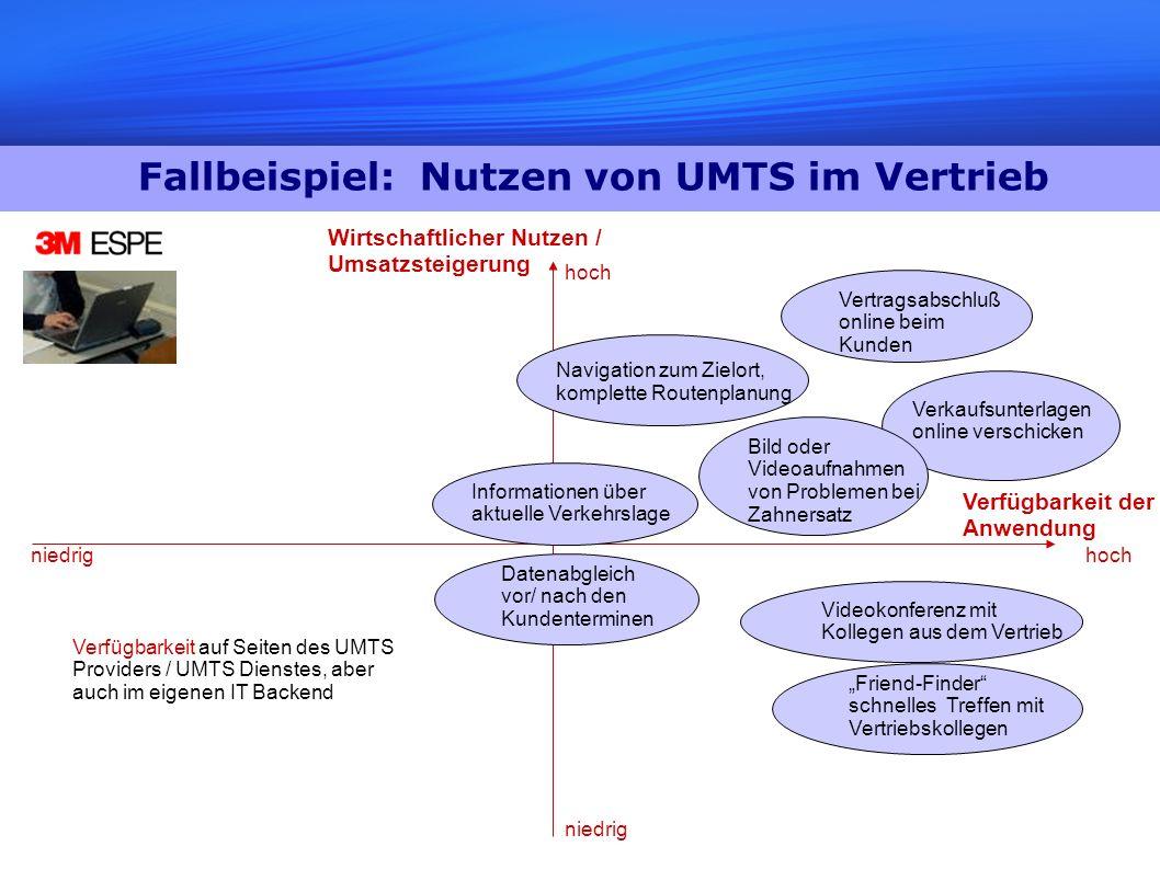 Fallbeispiel: Nutzen von UMTS im Vertrieb Wirtschaftlicher Nutzen / Umsatzsteigerung Verfügbarkeit der Anwendung hoch niedrig Friend-Finder schnelles