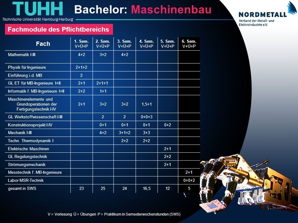 Bachelor: Maschinenbau/Mechatronik (10) Fach 1. Sem. V+Ü+P 2. Sem. V+Ü+P 3. Sem. V+Ü+P 4. Sem. V+Ü+P 5. Sem. V+Ü+P 6. Sem. V+Ü+P Mathematik I-III4+23+