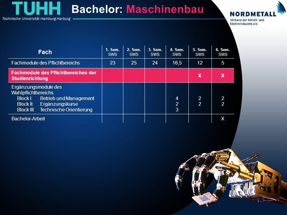 Bachelor: Maschinenbau/Mechatronik (11) Bachelor: Maschinenbau Fach 1. Sem. SWS 2. Sem. SWS 3. Sem. SWS 4. Sem. SWS 5. Sem. SWS 6. Sem. SWS Fachmodule
