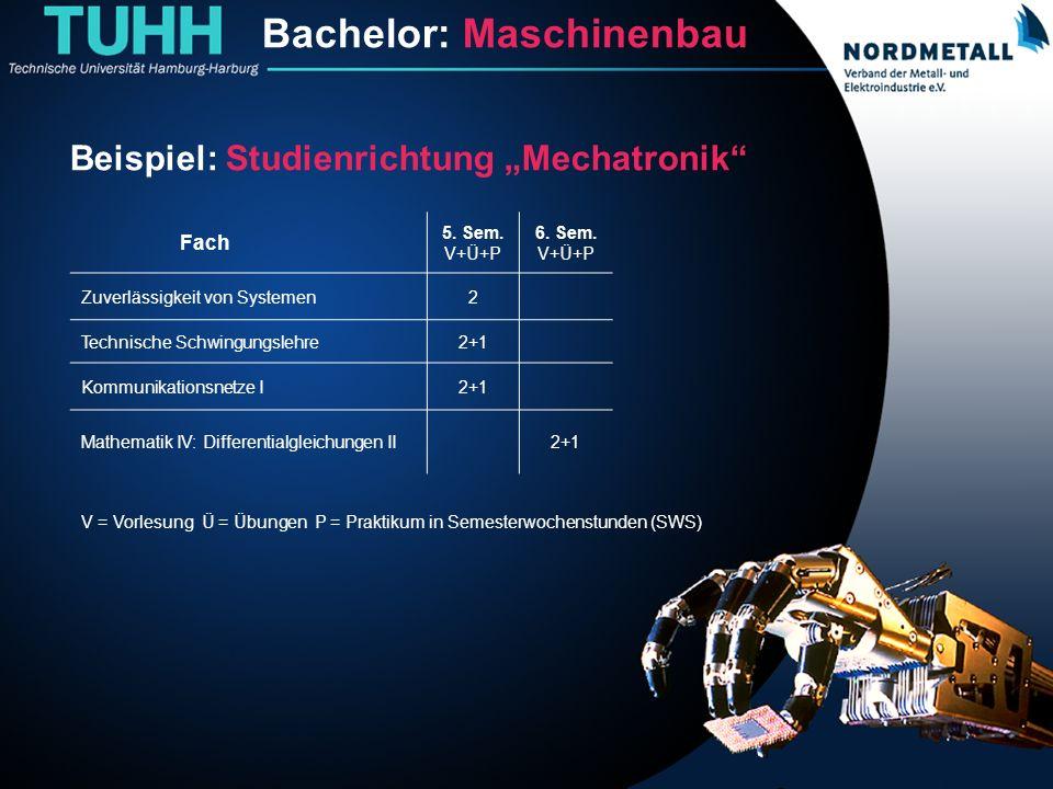 Bachelor: Maschinenbau/Mechatronik (14) Beispiel: Studienrichtung Mechatronik Fach 5. Sem. V+Ü+P 6. Sem. V+Ü+P Zuverlässigkeit von Systemen2 Technisch