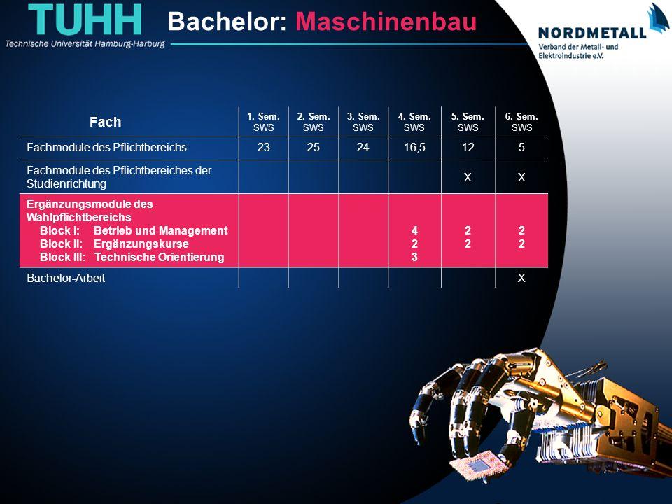 Bachelor: Maschinenbau/Mechatronik (17) Bachelor: Maschinenbau Fach 1. Sem. SWS 2. Sem. SWS 3. Sem. SWS 4. Sem. SWS 5. Sem. SWS 6. Sem. SWS Fachmodule