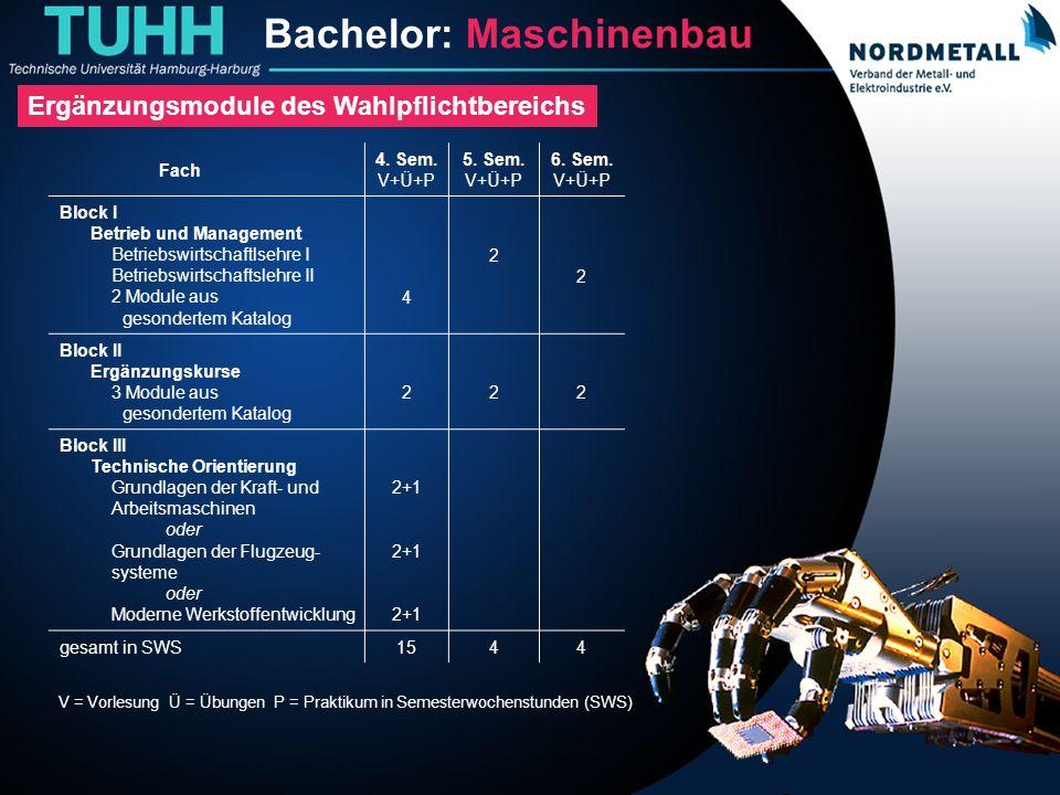 Bachelor: Maschinenbau/Mechatronik (18) Fach 4. Sem. V+Ü+P 5. Sem. V+Ü+P 6. Sem. V+Ü+P Block I Betrieb und Management Betriebswirtschaftlsehre I Betri