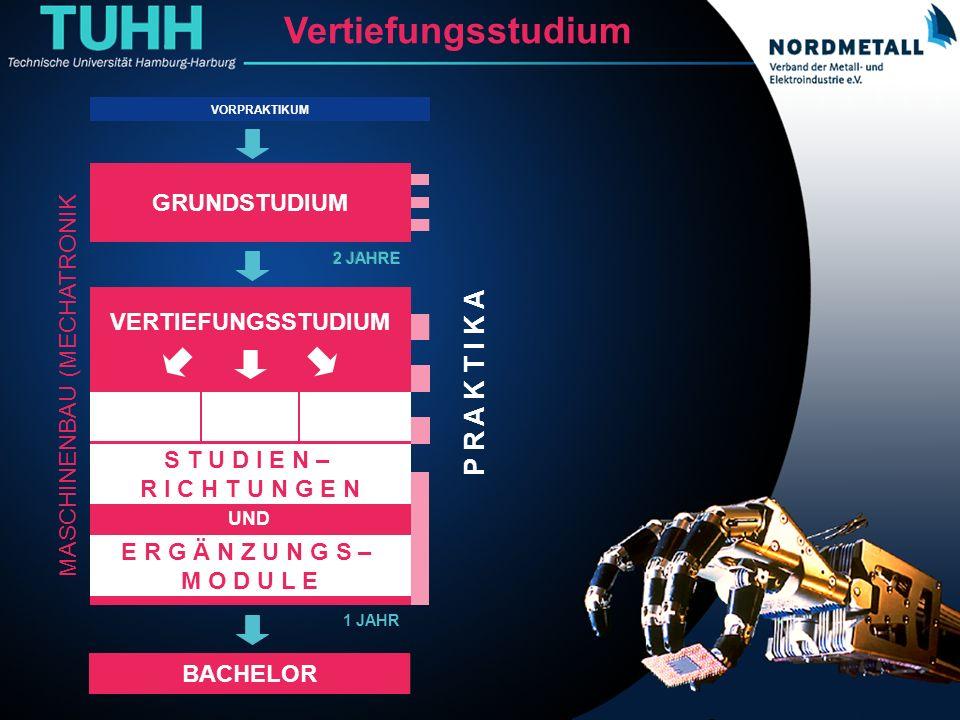 Bachelor: Maschinenbau/Mechatronik (19) BACHELOR VERTIEFUNGSSTUDIUM P R A K T I K A 2 JAHRE GRUNDSTUDIUM 2 JAHRE GRUNDSTUDIUM 2 JAHRE Vertiefungsstudi