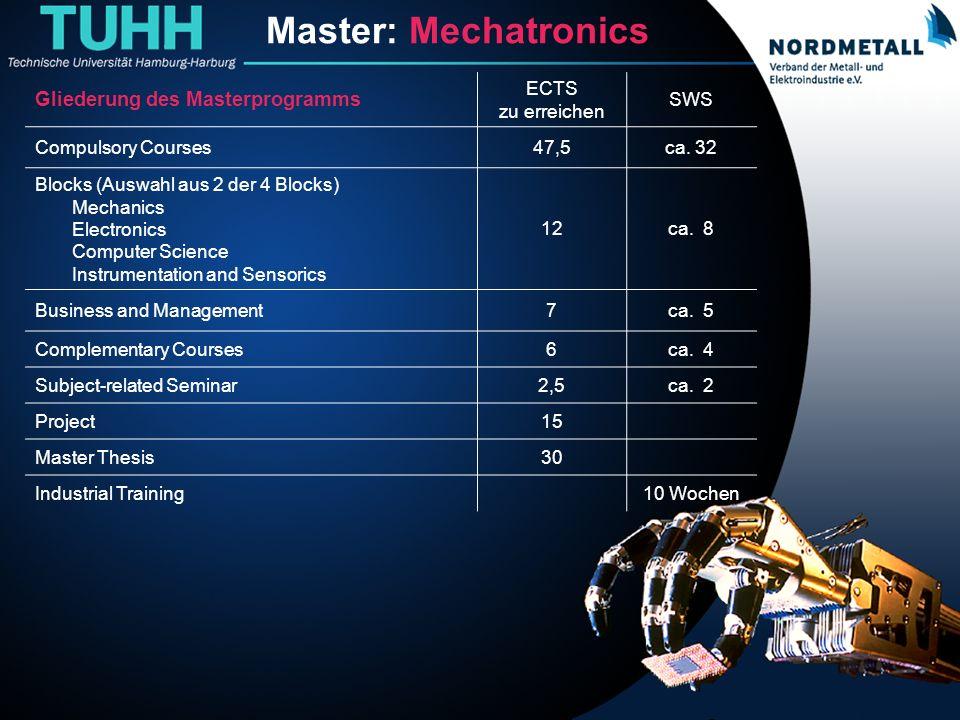Master: Maschinenbau/Mechatronik (2) Master: Mechatronics Gliederung des Masterprogramms ECTS zu erreichen SWS Compulsory Courses47,5ca. 32 Blocks (Au