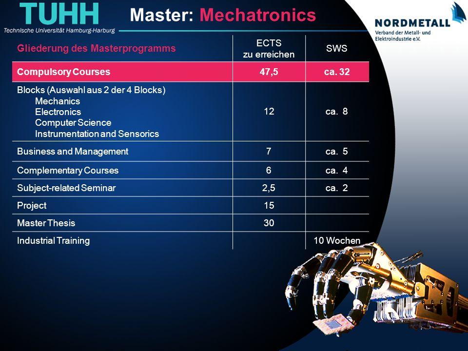 Master: Maschinenbau/Mechatronik (3) Master: Mechatronics Gliederung des Masterprogramms ECTS zu erreichen SWS Compulsory Courses47,5ca. 32 Blocks (Au