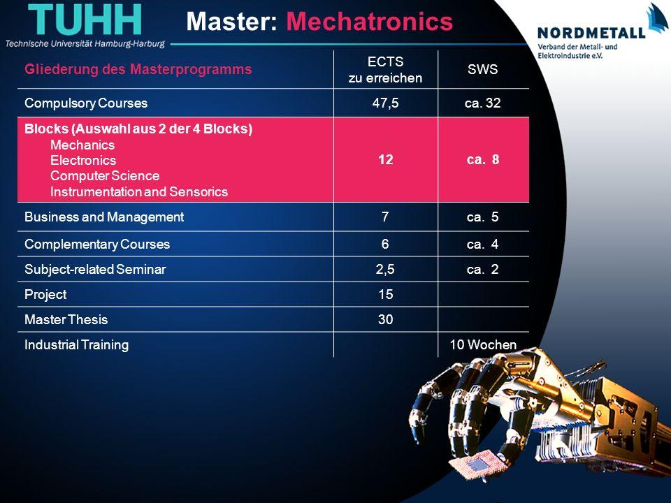 Master: Maschinenbau/Mechatronik (5) Master: Mechatronics Gliederung des Masterprogramms ECTS zu erreichen SWS Compulsory Courses47,5ca. 32 Blocks (Au