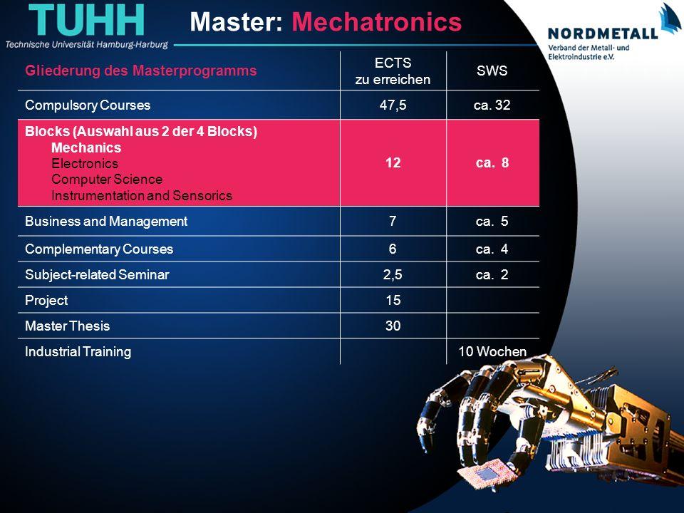 Master: Maschinenbau/Mechatronik (6) Master: Mechatronics Gliederung des Masterprogramms ECTS zu erreichen SWS Compulsory Courses47,5ca. 32 Blocks (Au