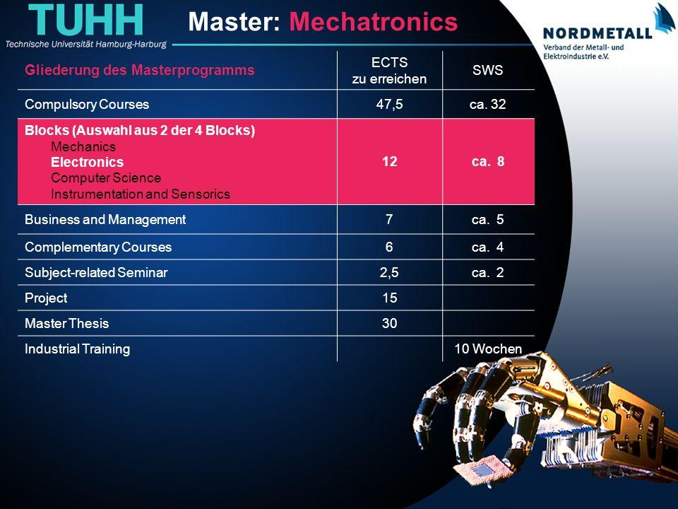 Master: Maschinenbau/Mechatronik (8) Master: Mechatronics Gliederung des Masterprogramms ECTS zu erreichen SWS Compulsory Courses47,5ca. 32 Blocks (Au